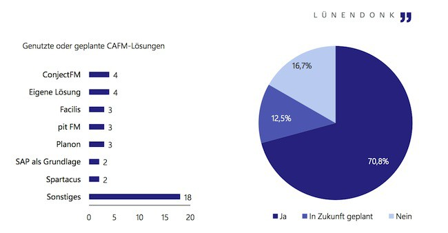 CAFM-Software ist für die meisten Facility Service Anbieter ein zentraler Baustein in ihrer täglichen Arbeit