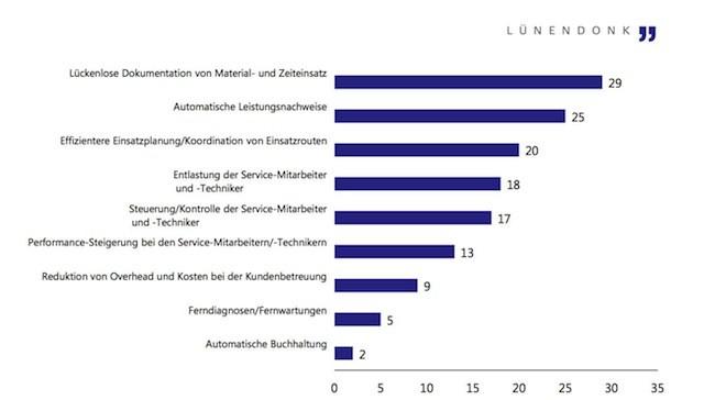 Mobile Geräte wie Tablet und Smartphone werden für die Arbeit der Facility Service Anbieter immer wichtiger, zeigt die Lünendonk-Studie