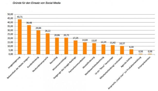 Image-Politur ist der Hauptgrund, warum Unternehmen im B2B auf Social Media setzen