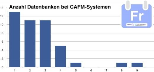 Die meisten CAFM-Hersteller bieten eine eingeschränkte Auswahl an Datenbanken mit ihrer Software an