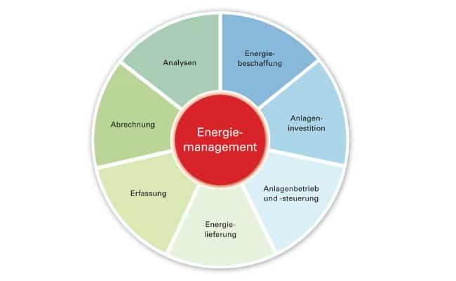 Das BMWi fördert die Beratung zum Energie-Contracting, das ein umfassendes Leistungspaket darstellen kann