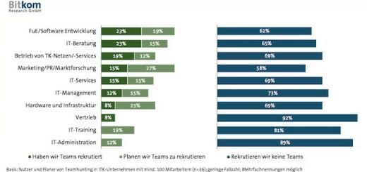 Besonders gefragt sind beim Team-Hunting die Bereich Forschung und Software-Entwicklung