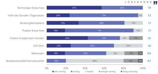 Technologie-Know-how ist bei IT-Freelancern gefragt, und diese lassen sich bevorzugt auf Social Media Kanälen finden - das zeigt eine aktuelle Studie von Lünendonk