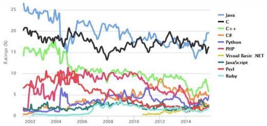 Laut Tiobe Programming Index ist Java im Oktober wieder die am häufigsten verwendete Programmiersprache