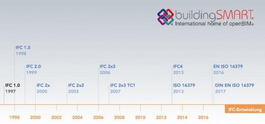 Nun auch eine Euronorm: Europas Normenwächter vom CEN haben den IFC-Standard von buildingSMART als EN ISO 16379 übernommen
