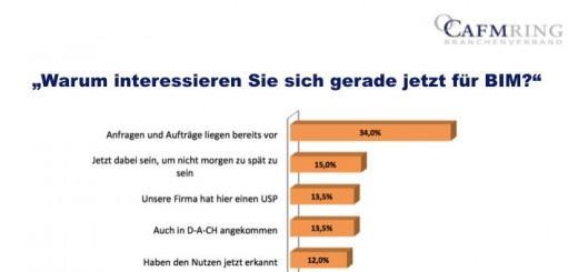 Der CAFM-Ring hat im Rahmen der BIM-World die erste Umfrage zu BIM in Deutschland durchgeführt