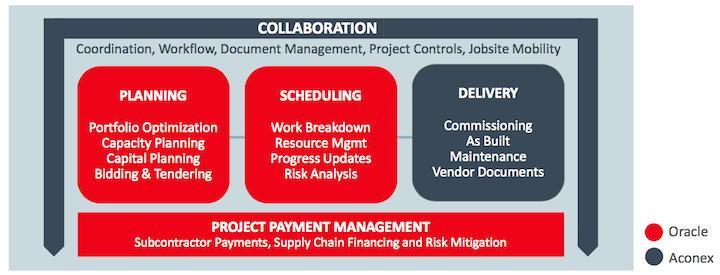 ... und Conject? In der jetzt veröffentlichten Kolaborations-Grafik ist CAFM nicht explizit genannt, Projektmanagement ist Oracle zugeordnet
