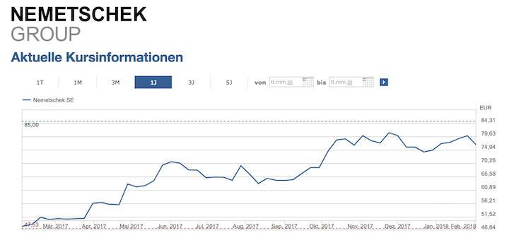 Auch 2017 geht es für Nemetschek munter aufwärts – in Zahlen: mit 17,3 Prozent Umsatzplus