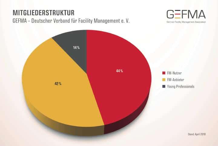 CAFM-Hersteller gehören zur zweitgrößten Mitglieder-Gruppe der GEFMA