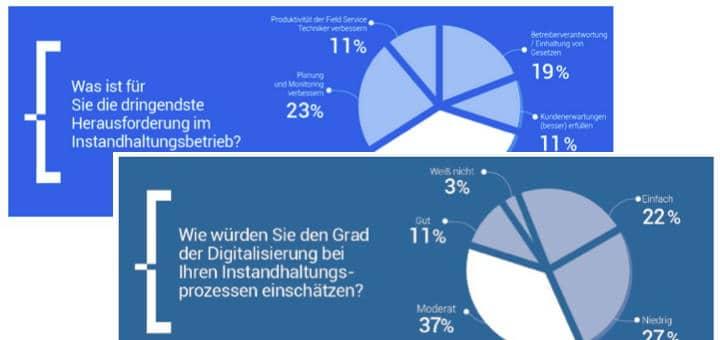 Die Digitalisierung der Instandhaltung ist ein zunehmend wichtiges Thema, zeigt eine Umfrage von Planon