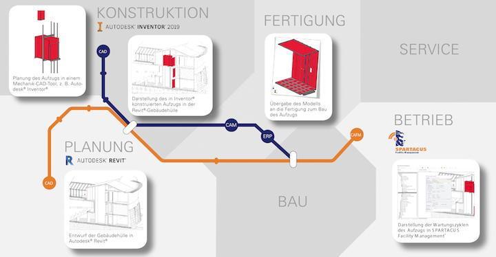 Auf der BIM World Munich zeigt N+P unter anderem seine Revit-Integration