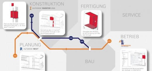 n+p bim workflow für bim world munich 2018