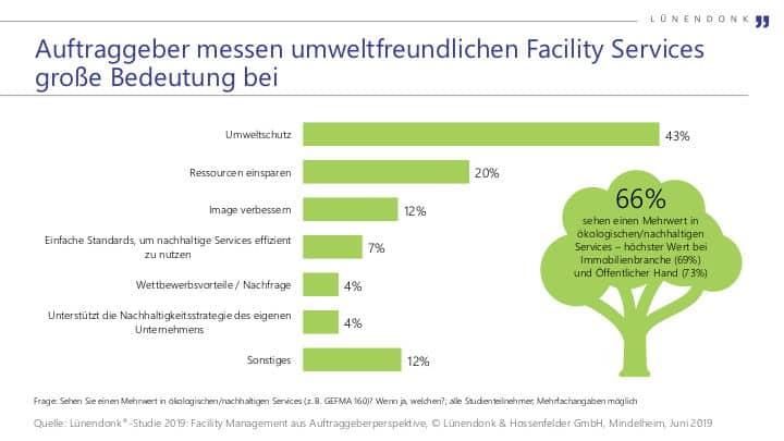 Umweltfreundliche Facility Services sind zunehmen gefragt, zeigt die zweite Lünendonk-Studie zu Facility Services aus Nutzersicht